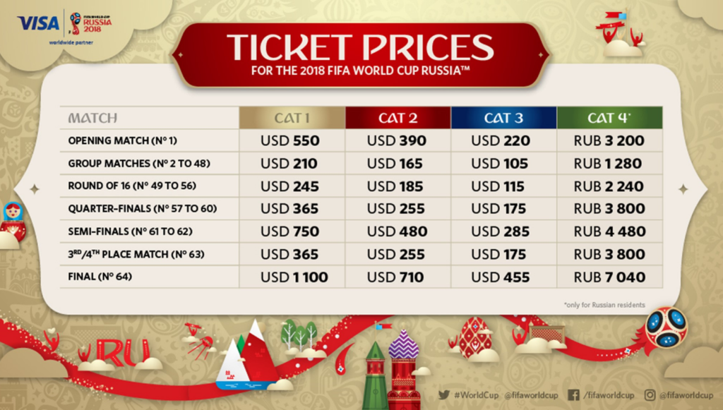 World Cup 2018 Second Round of Tickets Started! | Moscowplaces.com